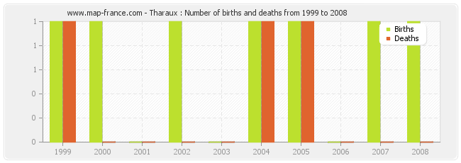 Tharaux : Number of births and deaths from 1999 to 2008