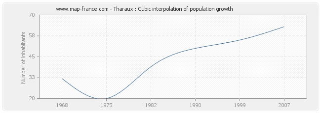 Tharaux : Cubic interpolation of population growth
