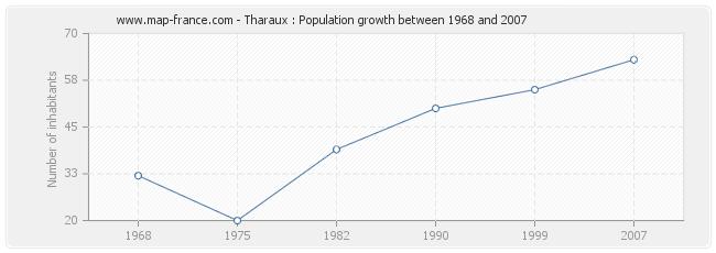 Population Tharaux
