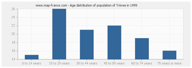Age distribution of population of Trèves in 1999