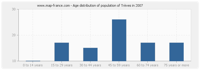Age distribution of population of Trèves in 2007