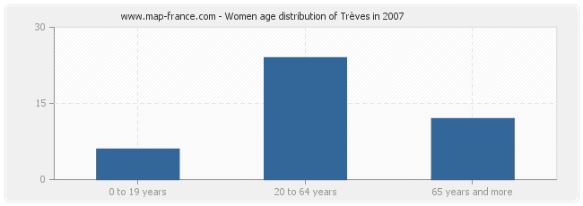 Women age distribution of Trèves in 2007