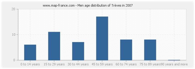 Men age distribution of Trèves in 2007