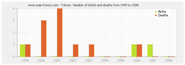 Trèves : Number of births and deaths from 1999 to 2008