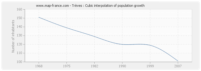 Trèves : Cubic interpolation of population growth