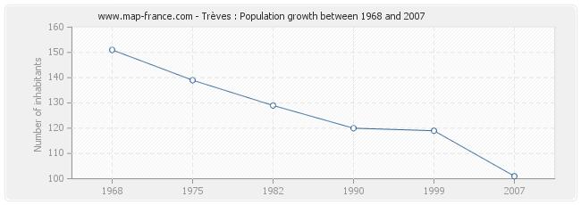 Population Trèves