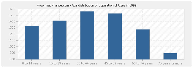 Age distribution of population of Uzès in 1999
