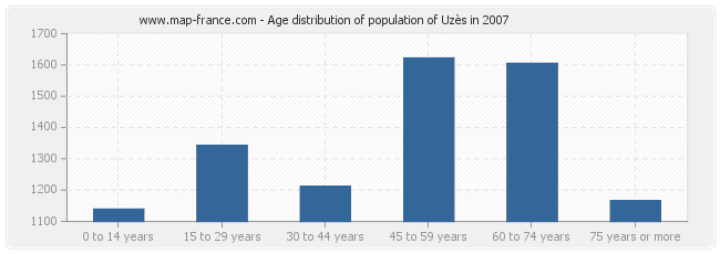 Age distribution of population of Uzès in 2007