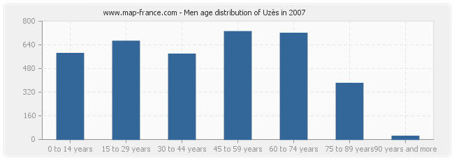Men age distribution of Uzès in 2007