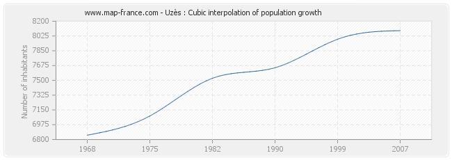 Uzès : Cubic interpolation of population growth
