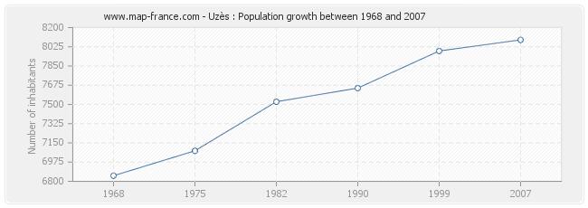 Population Uzès