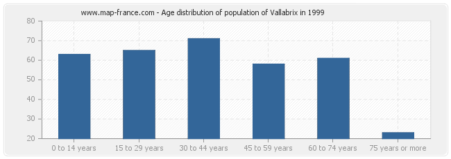 Age distribution of population of Vallabrix in 1999