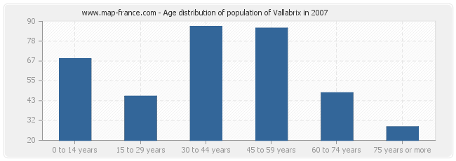 Age distribution of population of Vallabrix in 2007