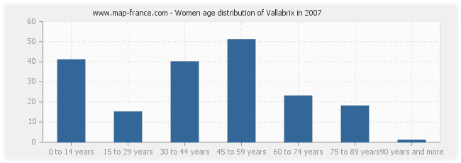 Women age distribution of Vallabrix in 2007