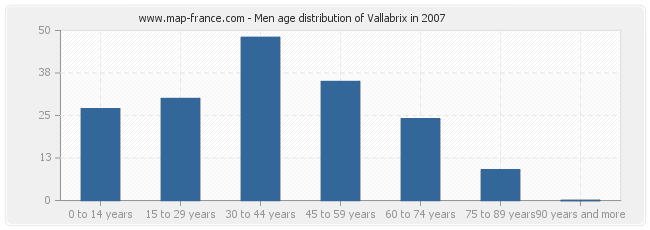 Men age distribution of Vallabrix in 2007