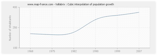 Vallabrix : Cubic interpolation of population growth
