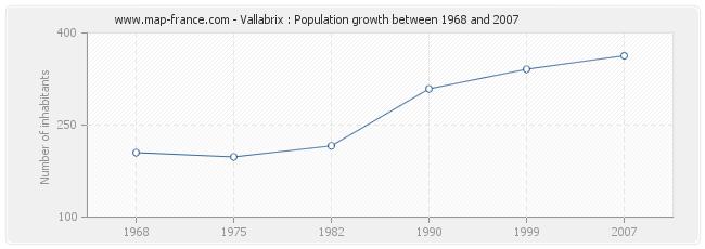 Population Vallabrix