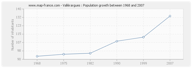 Population Vallérargues