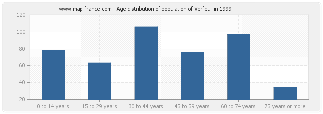 Age distribution of population of Verfeuil in 1999