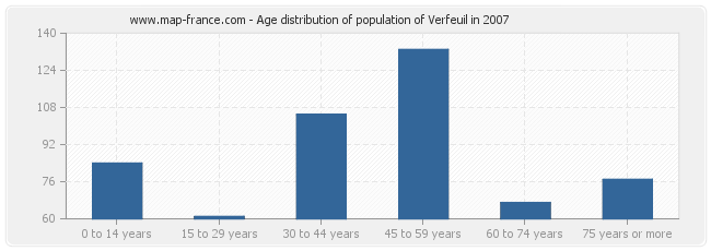 Age distribution of population of Verfeuil in 2007