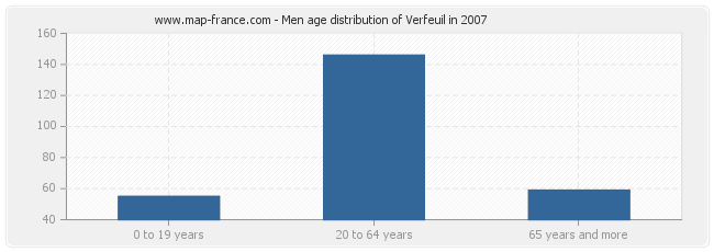 Men age distribution of Verfeuil in 2007
