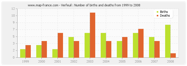 Verfeuil : Number of births and deaths from 1999 to 2008