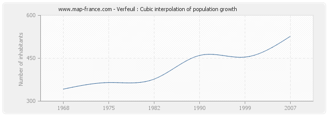 Verfeuil : Cubic interpolation of population growth