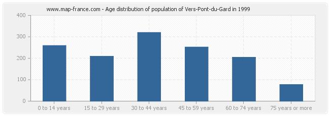 Age distribution of population of Vers-Pont-du-Gard in 1999