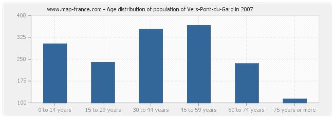 Age distribution of population of Vers-Pont-du-Gard in 2007