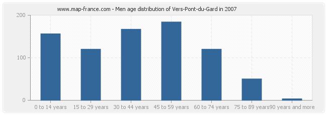 Men age distribution of Vers-Pont-du-Gard in 2007