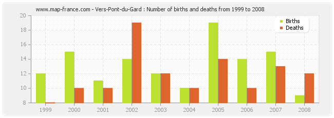 Vers-Pont-du-Gard : Number of births and deaths from 1999 to 2008