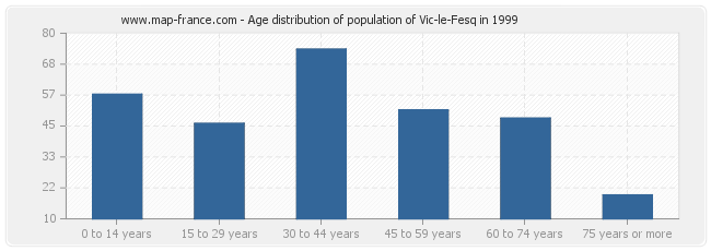 Age distribution of population of Vic-le-Fesq in 1999