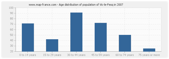 Age distribution of population of Vic-le-Fesq in 2007