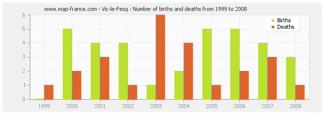 Vic-le-Fesq : Number of births and deaths from 1999 to 2008