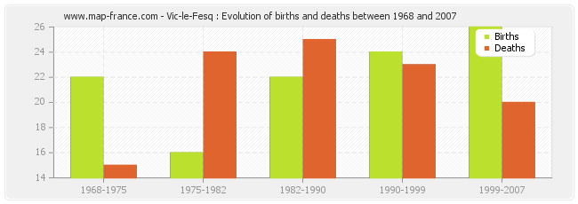 Vic-le-Fesq : Evolution of births and deaths between 1968 and 2007