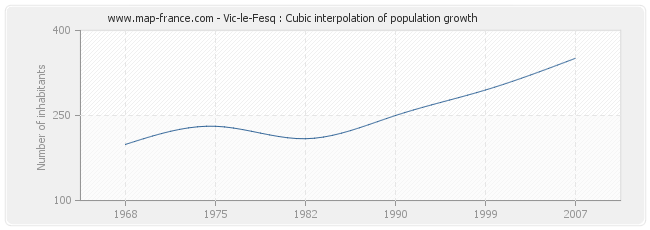 Vic-le-Fesq : Cubic interpolation of population growth