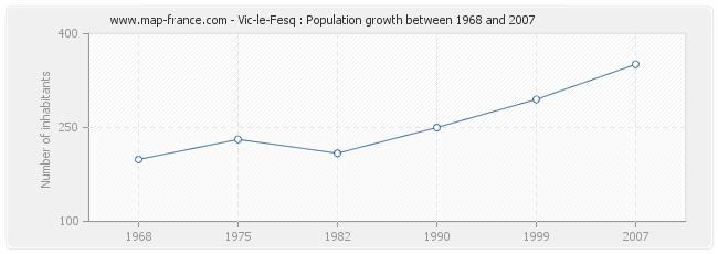 Population Vic-le-Fesq