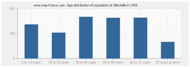 Age distribution of population of Villevieille in 1999