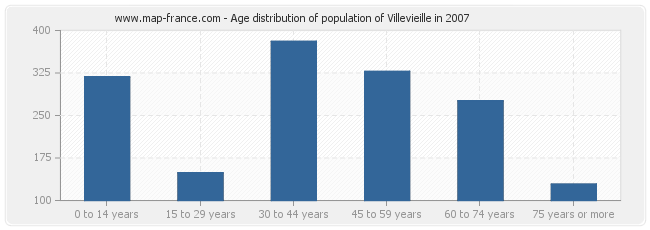 Age distribution of population of Villevieille in 2007