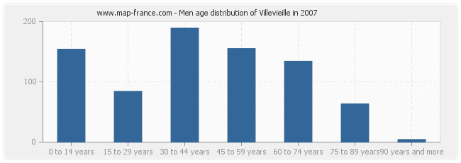 Men age distribution of Villevieille in 2007