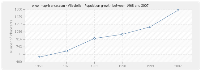 Population Villevieille