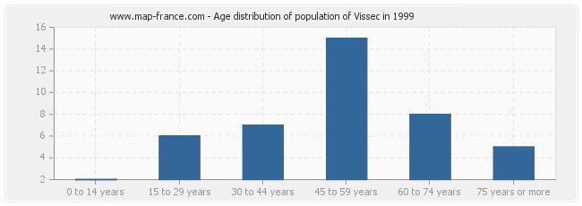 Age distribution of population of Vissec in 1999