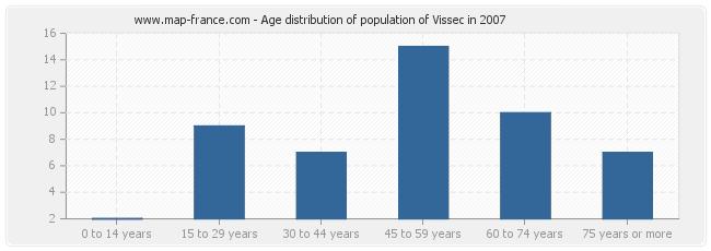 Age distribution of population of Vissec in 2007