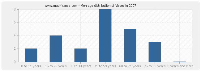 Men age distribution of Vissec in 2007