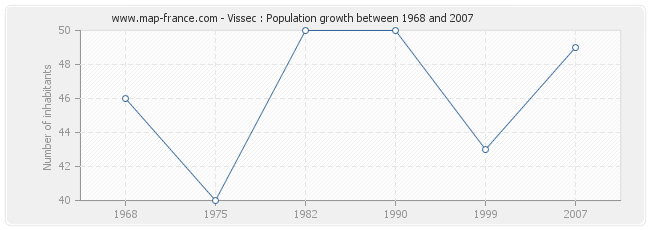 Population Vissec