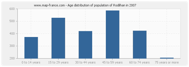 Age distribution of population of Rodilhan in 2007