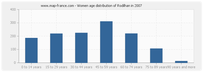 Women age distribution of Rodilhan in 2007