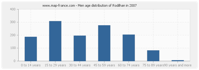 Men age distribution of Rodilhan in 2007