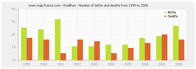 Rodilhan : Number of births and deaths from 1999 to 2008