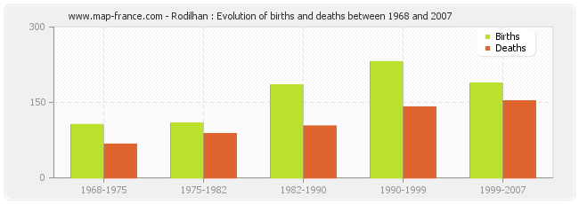 Rodilhan : Evolution of births and deaths between 1968 and 2007